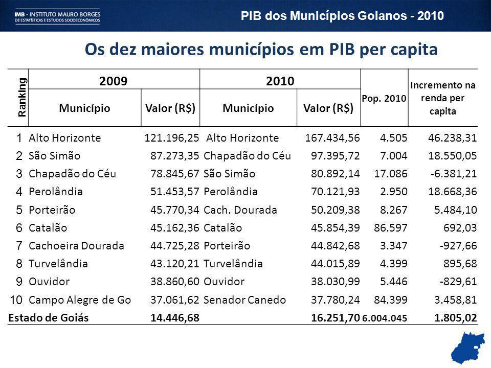 Os dez maiores municípios em PIB per capita