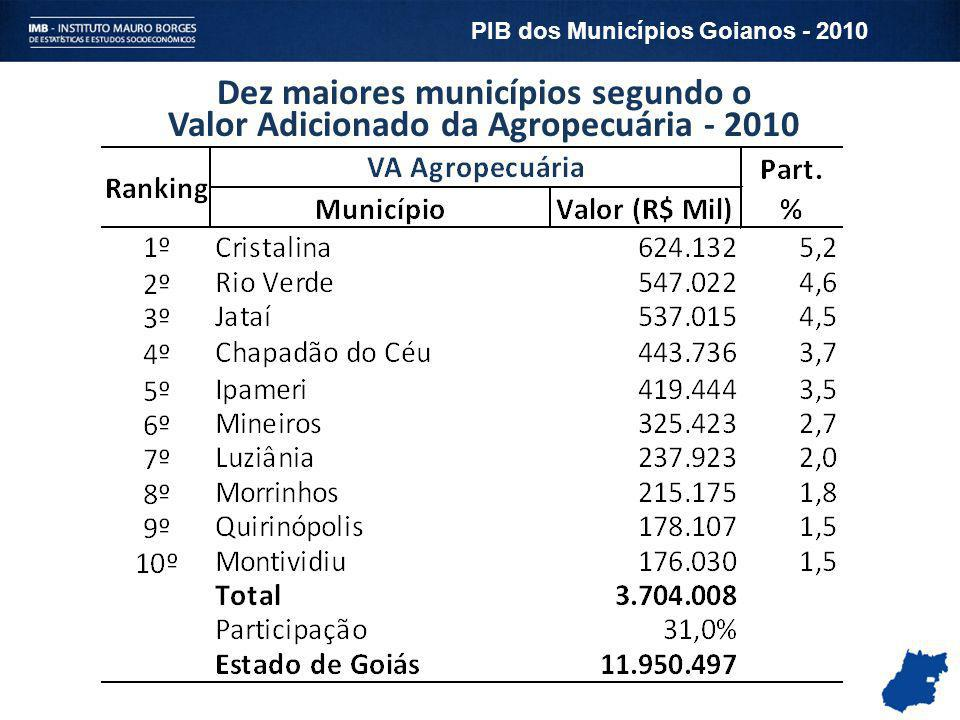 PIB dos Municípios Goianos - 2010
