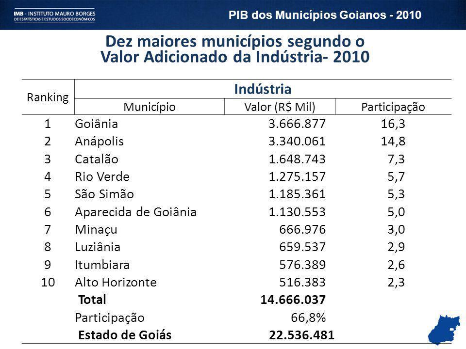 Dez maiores municípios segundo o Valor Adicionado da Indústria- 2010