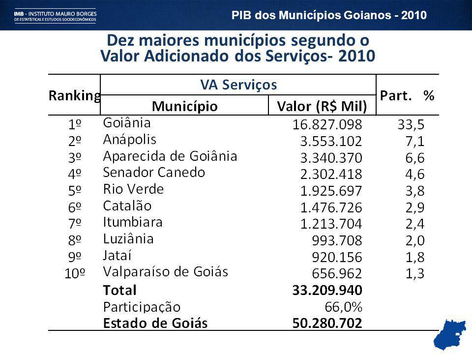 Dez maiores municípios segundo o Valor Adicionado dos Serviços- 2010