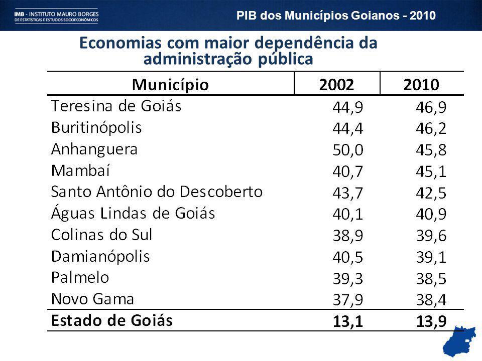 Economias com maior dependência da administração pública