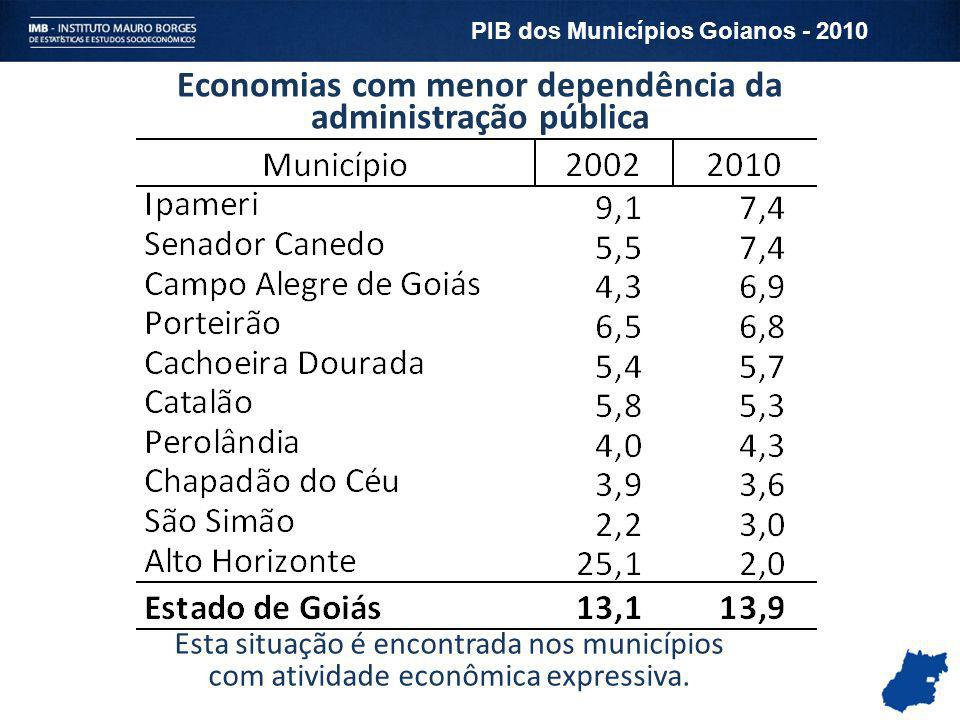 Economias com menor dependência da administração pública