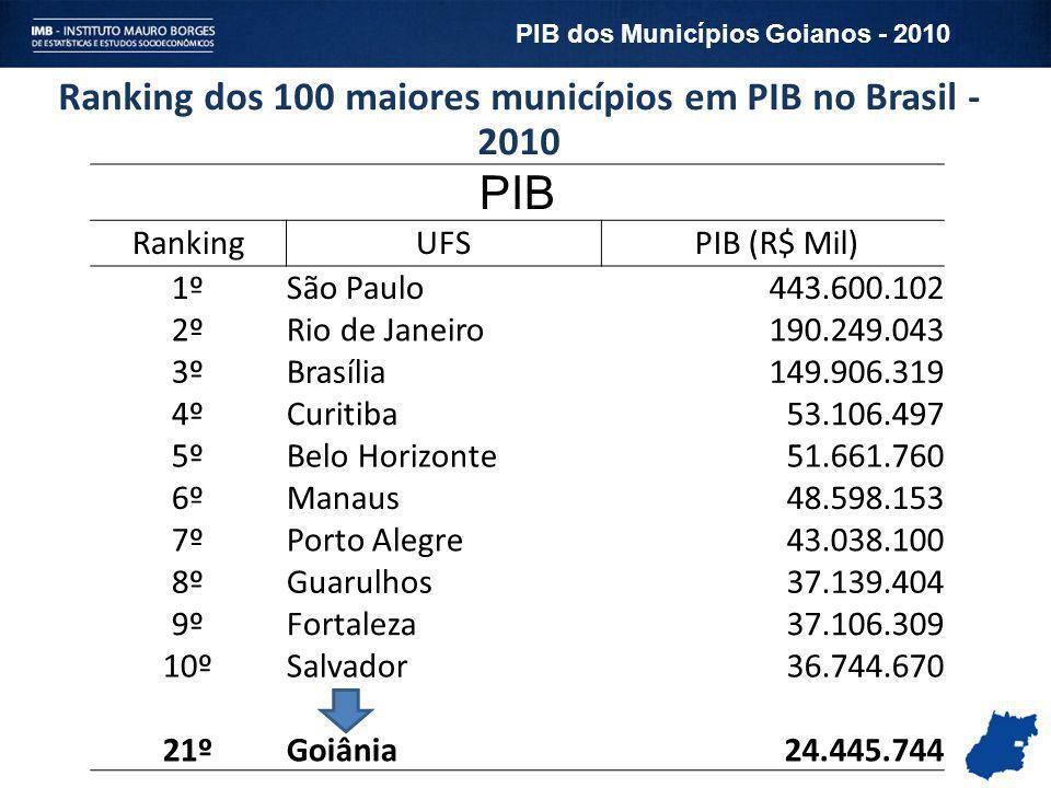 Ranking dos 100 maiores municípios em PIB no Brasil - 2010