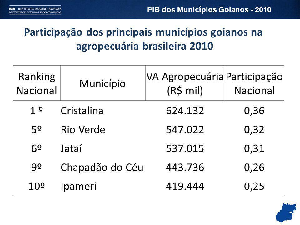 Participação dos principais municípios goianos na