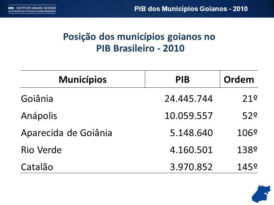 Posição dos municípios goianos no