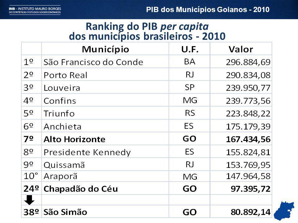 Ranking do PIB per capita dos municípios brasileiros - 2010