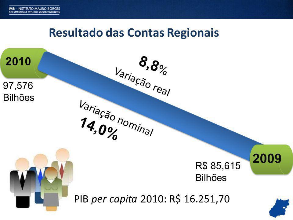 8,8% 14,0% Resultado das Contas Regionais 2009 2010 Variação real