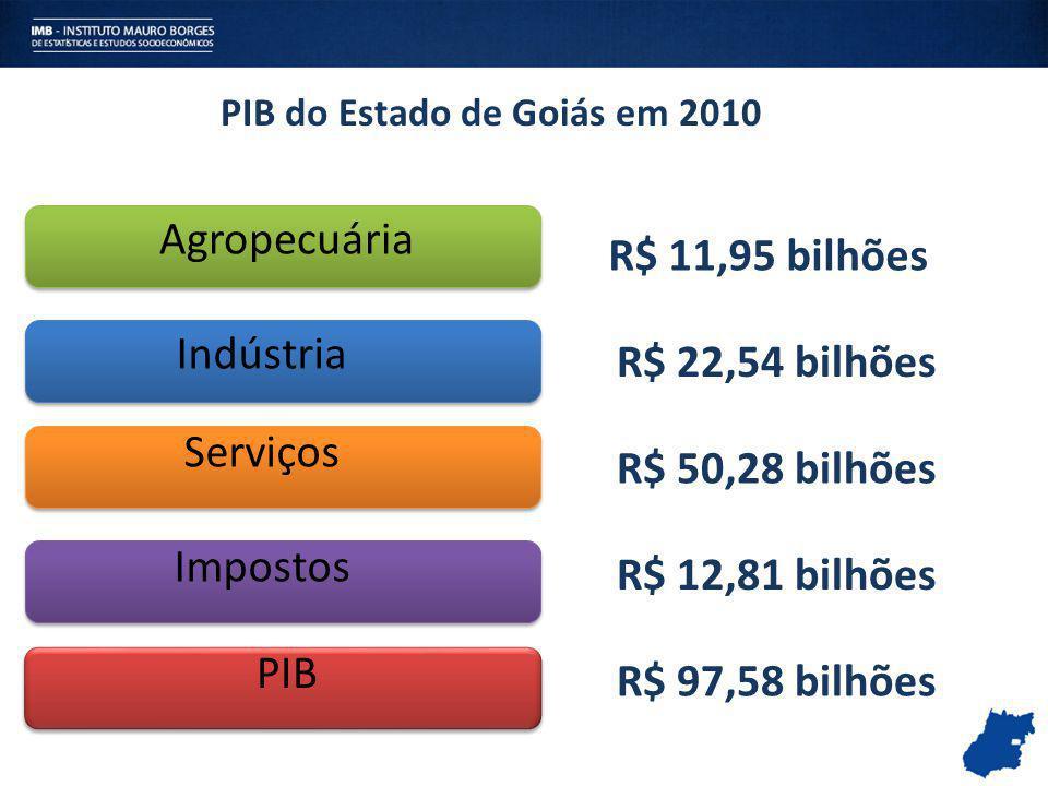 PIB do Estado de Goiás em 2010