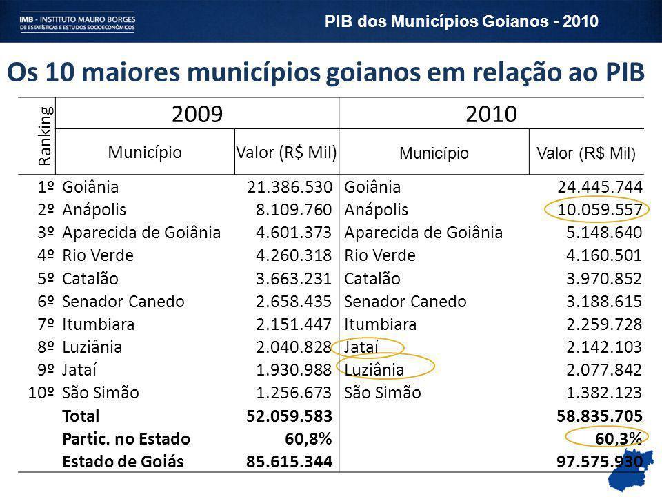 Os 10 maiores municípios goianos em relação ao PIB