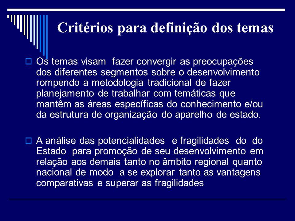 Critérios para definição dos temas