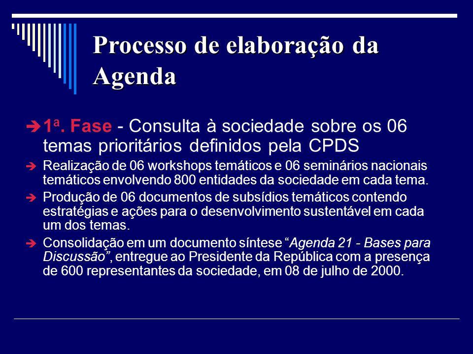 Processo de elaboração da Agenda