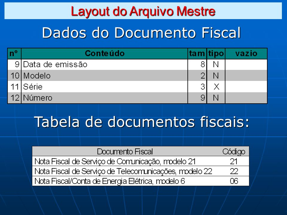 Dados do Documento Fiscal