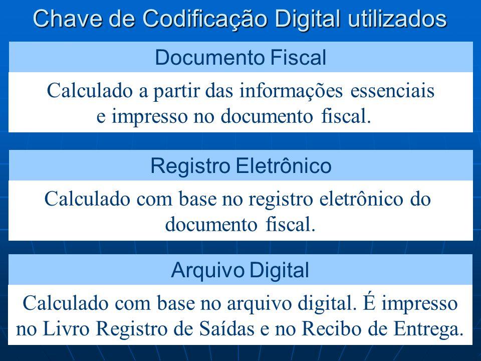Chave de Codificação Digital utilizados