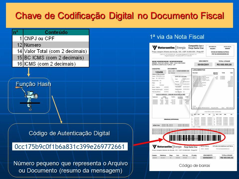 Chave de Codificação Digital no Documento Fiscal