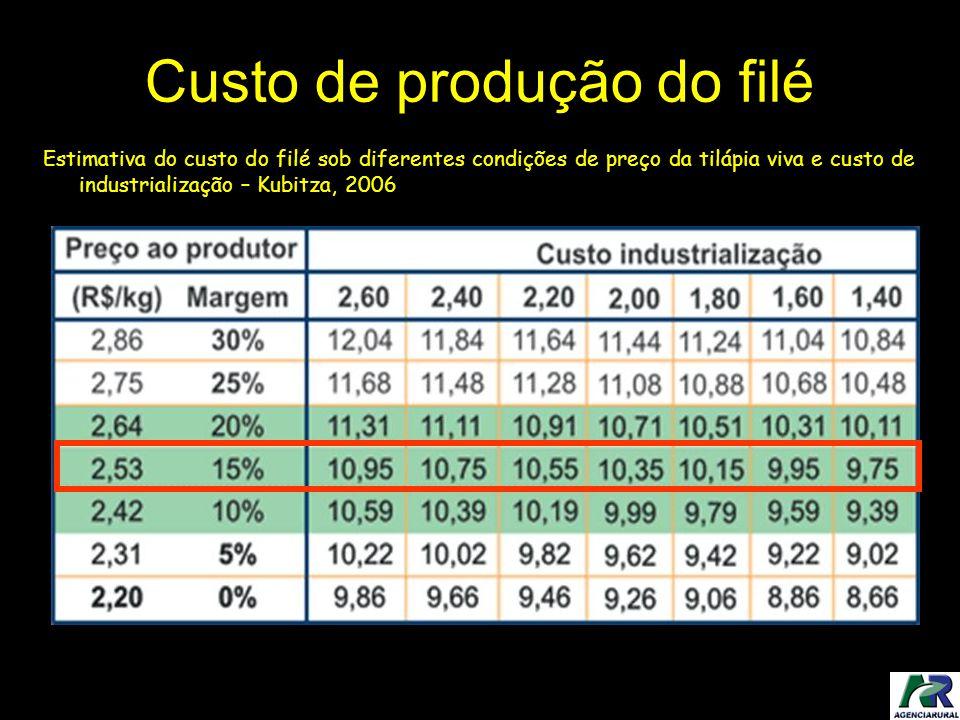 Custo de produção do filé