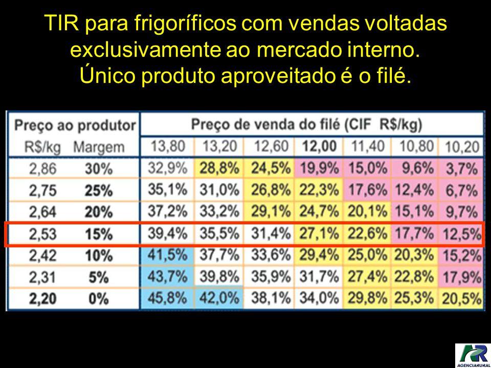 TIR para frigoríficos com vendas voltadas exclusivamente ao mercado interno. Único produto aproveitado é o filé.