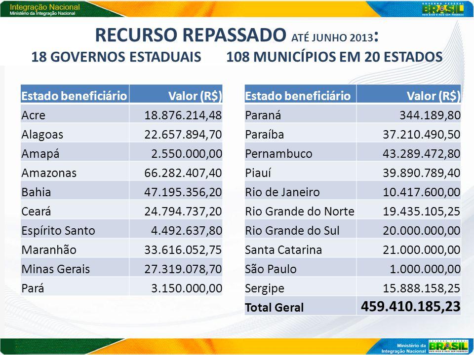 Recurso repassado até junho 2013: 18 Governos estaduais 108 municípios em 20 estados