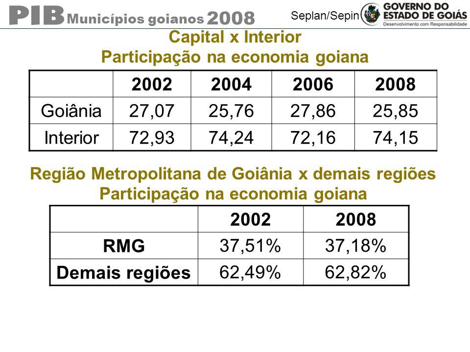 Capital x Interior Participação na economia goiana. 2002. 2004. 2006. 2008. Goiânia. 27,07. 25,76.