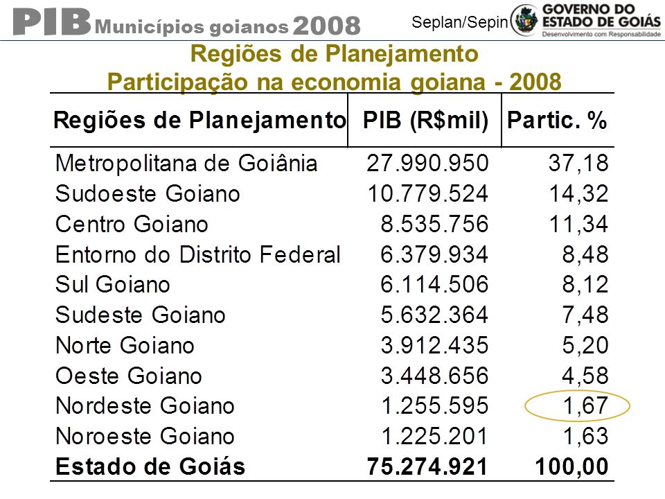 Regiões de Planejamento Participação na economia goiana - 2008