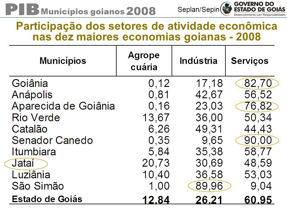 Participação dos setores de atividade econômica