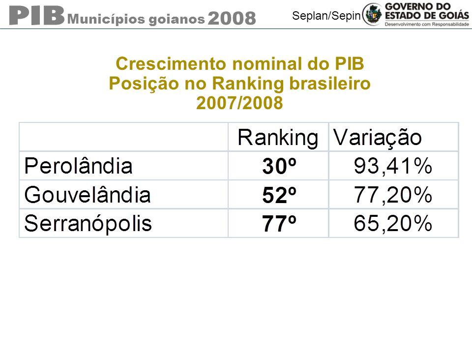 Crescimento nominal do PIB Posição no Ranking brasileiro