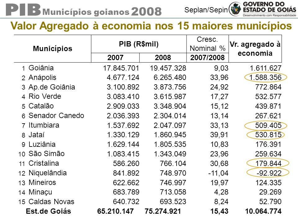 Valor Agregado à economia nos 15 maiores municípios
