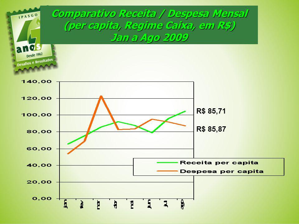 Comparativo Receita / Despesa Mensal (per capita, Regime Caixa, em R$)