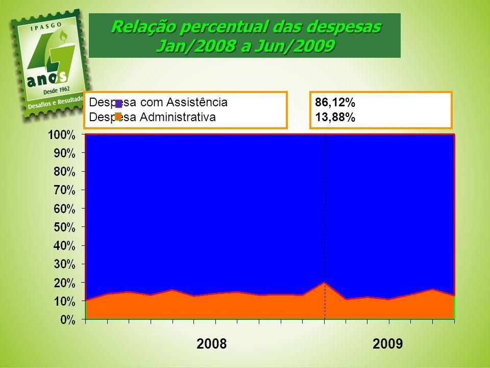 Relação percentual das despesas
