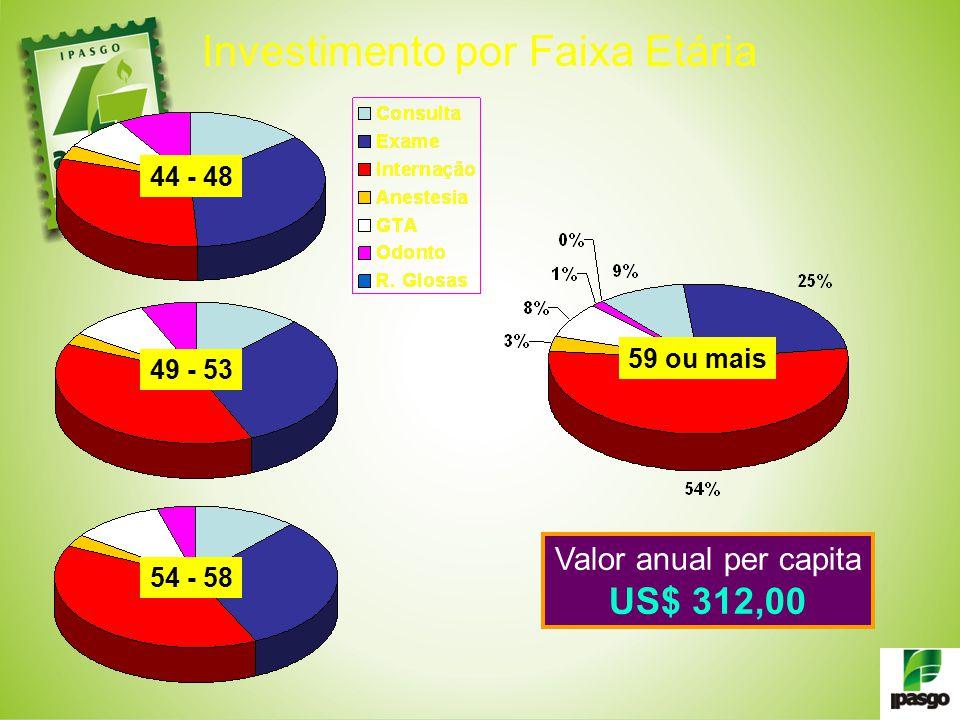 Investimento por Faixa Etária