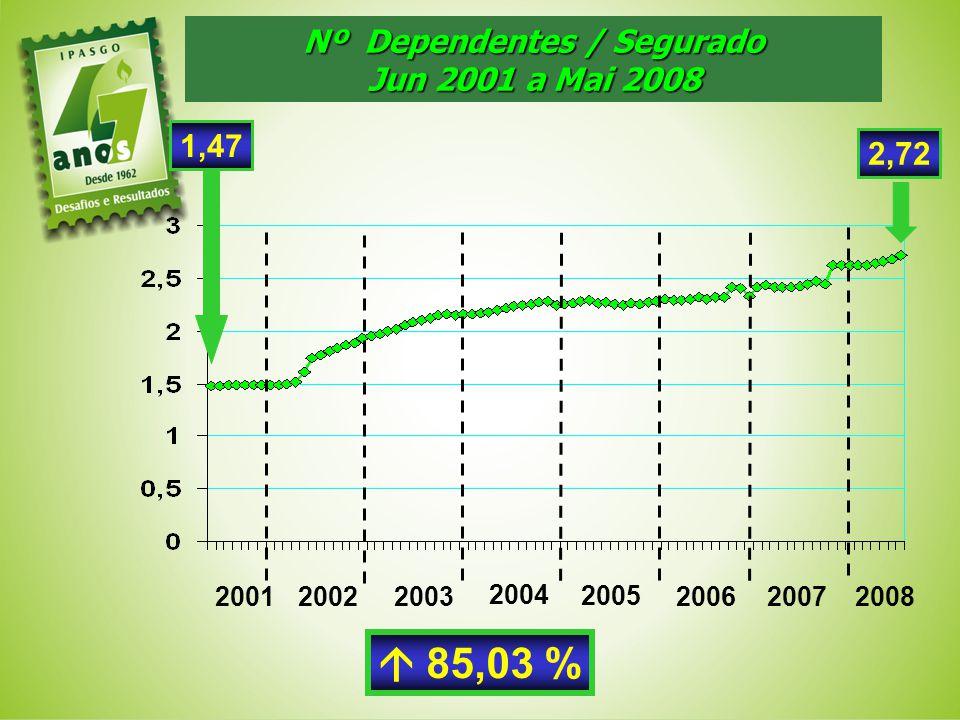 Nº Dependentes / Segurado
