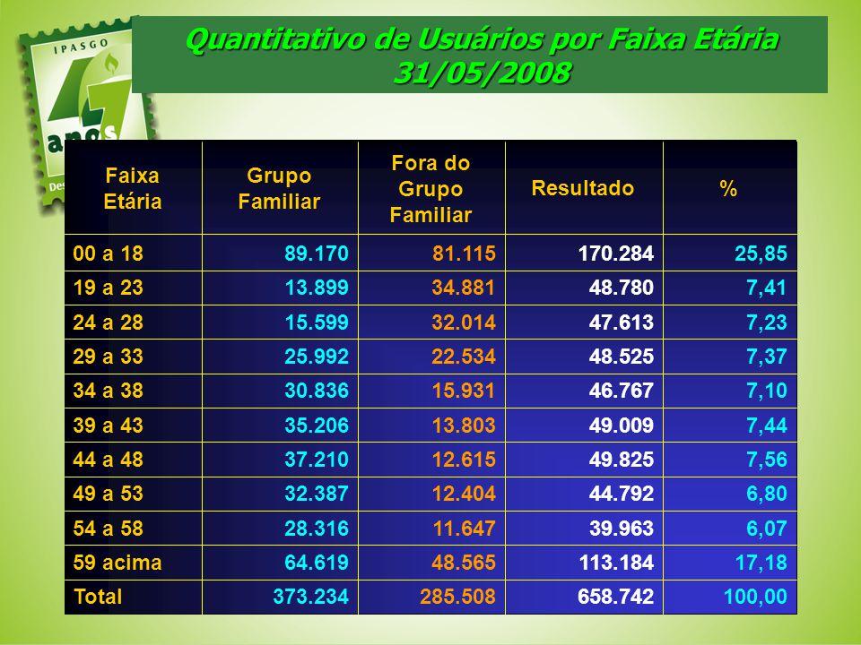 Quantitativo de Usuários por Faixa Etária