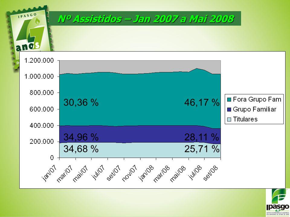 Nº Assistidos – Jan 2007 a Mai 2008