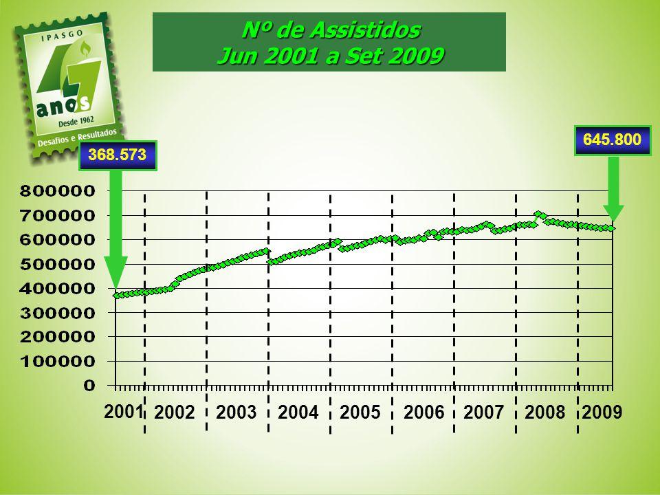 Nº de Assistidos Jun 2001 a Set 2009
