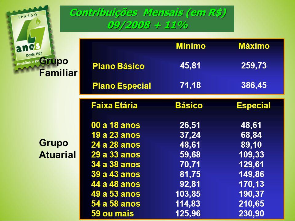 Contribuições Mensais (em R$)