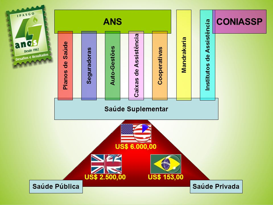 Institutos de Assistência