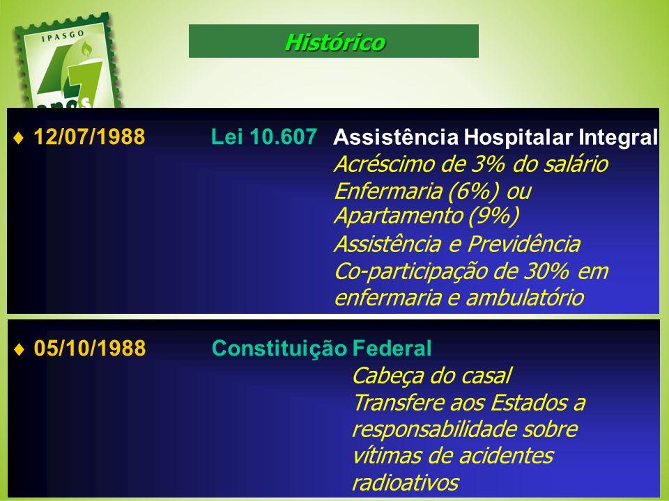 Assistência Hospitalar Integral Acréscimo de 3% do salário