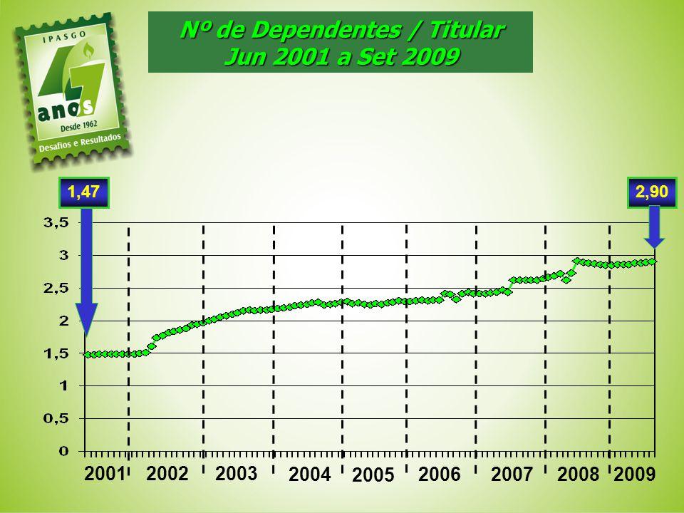 Nº de Dependentes / Titular