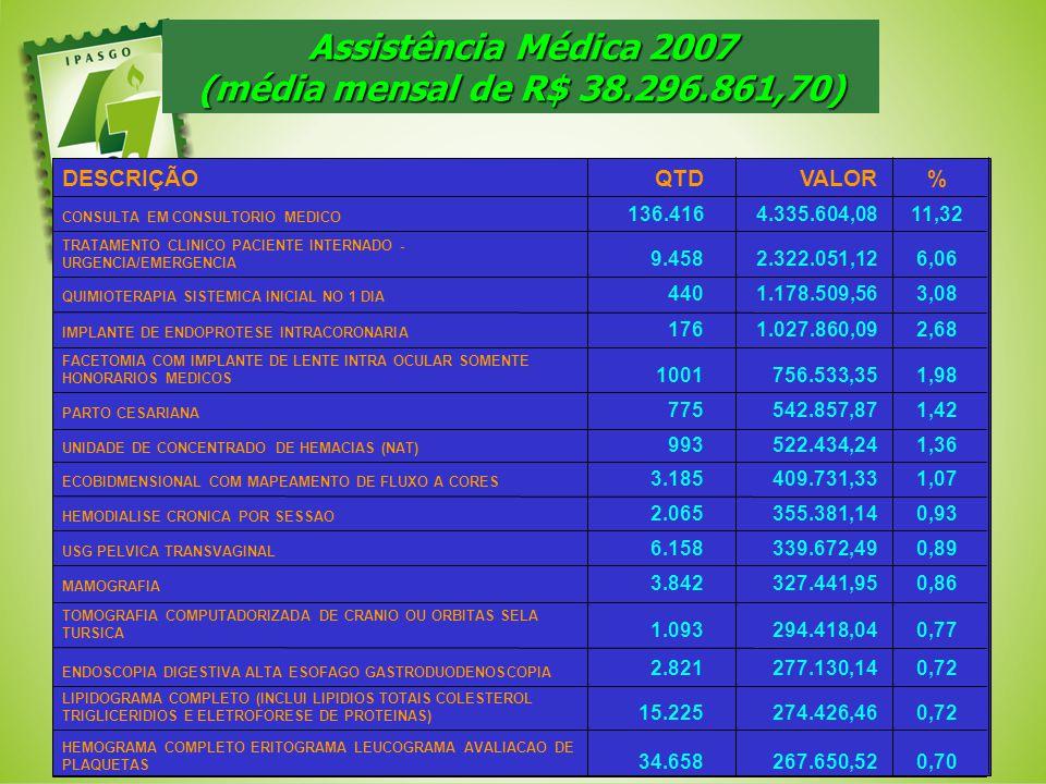 Assistência Médica 2007 (média mensal de R$ 38.296.861,70)