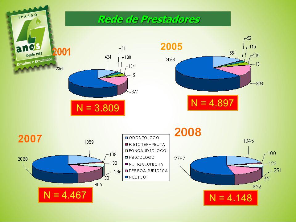 Rede de Prestadores 2005 N = 4.897 N = 3.809 N = 4.467 N = 4.148 45 45