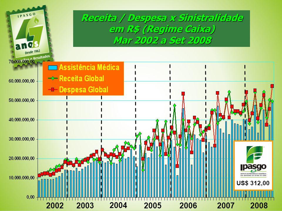 Receita / Despesa x Sinistralidade em R$ (Regime Caixa)