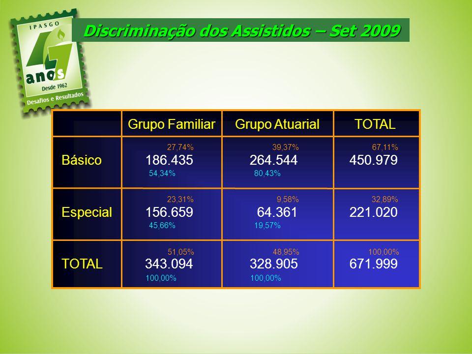 Discriminação dos Assistidos – Set 2009