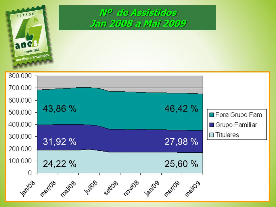Nº de Assistidos Jan 2008 a Mai 2009