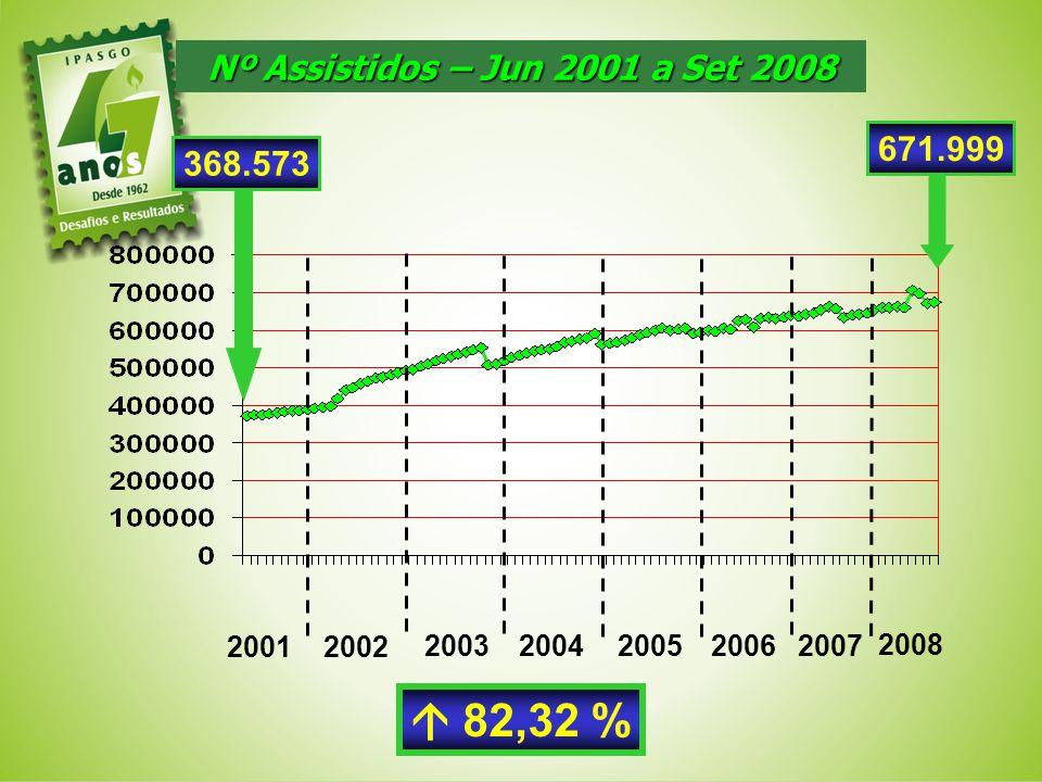 Nº Assistidos – Jun 2001 a Set 2008