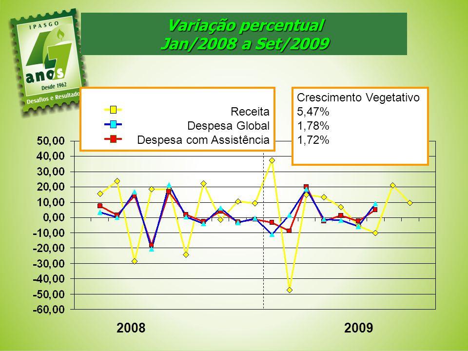 Variação percentual Jan/2008 a Set/2009