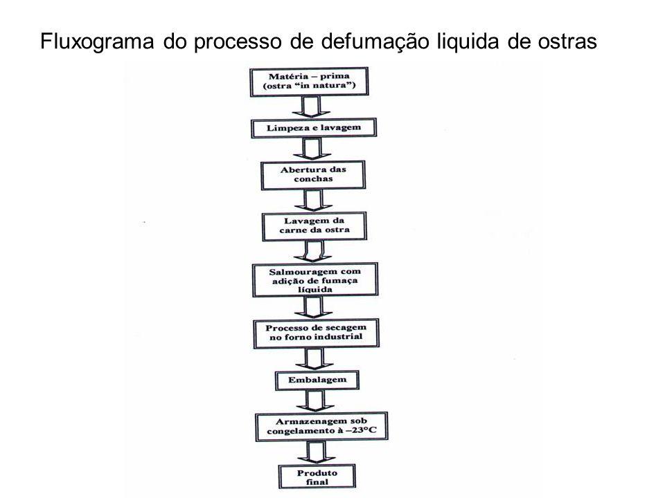 Fluxograma do processo de defumação liquida de ostras