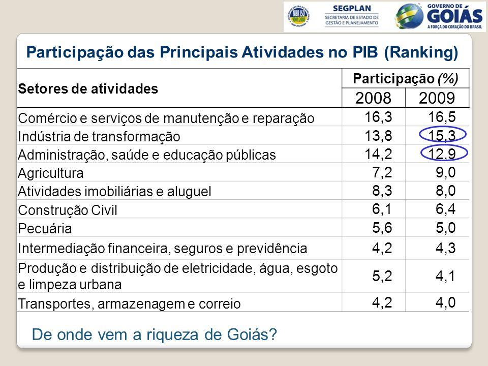 Participação das Principais Atividades no PIB (Ranking) 2008 2009