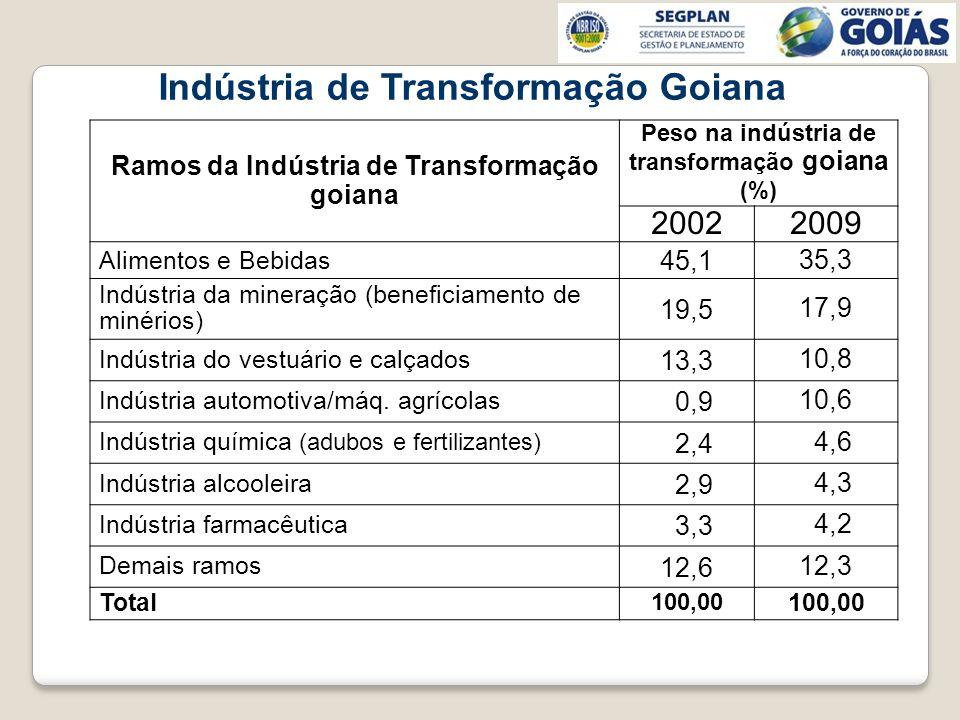 Indústria de Transformação Goiana