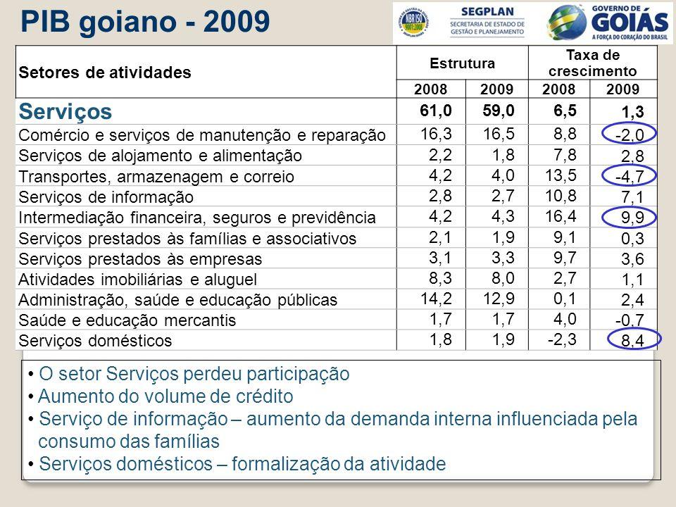 PIB goiano - 2009 Serviços O setor Serviços perdeu participação