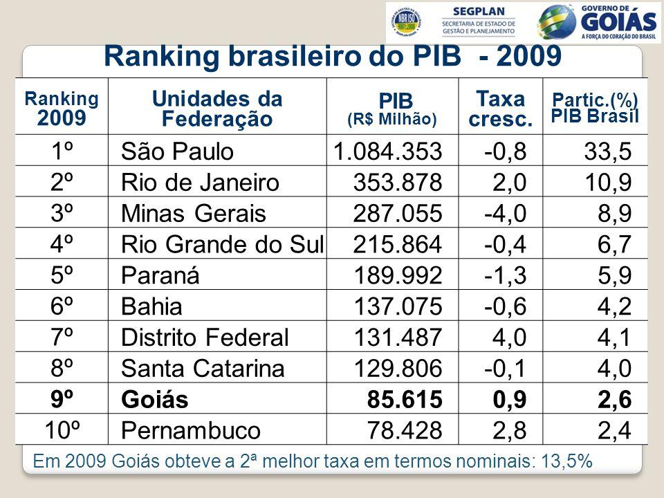 Ranking brasileiro do PIB - 2009