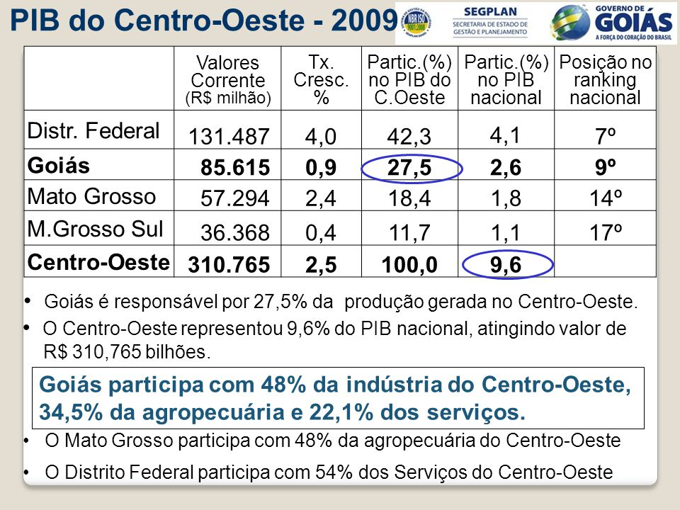 PIB do Centro-Oeste - 2009 Distr. Federal 131.487 4,0 42,3 4,1 7º